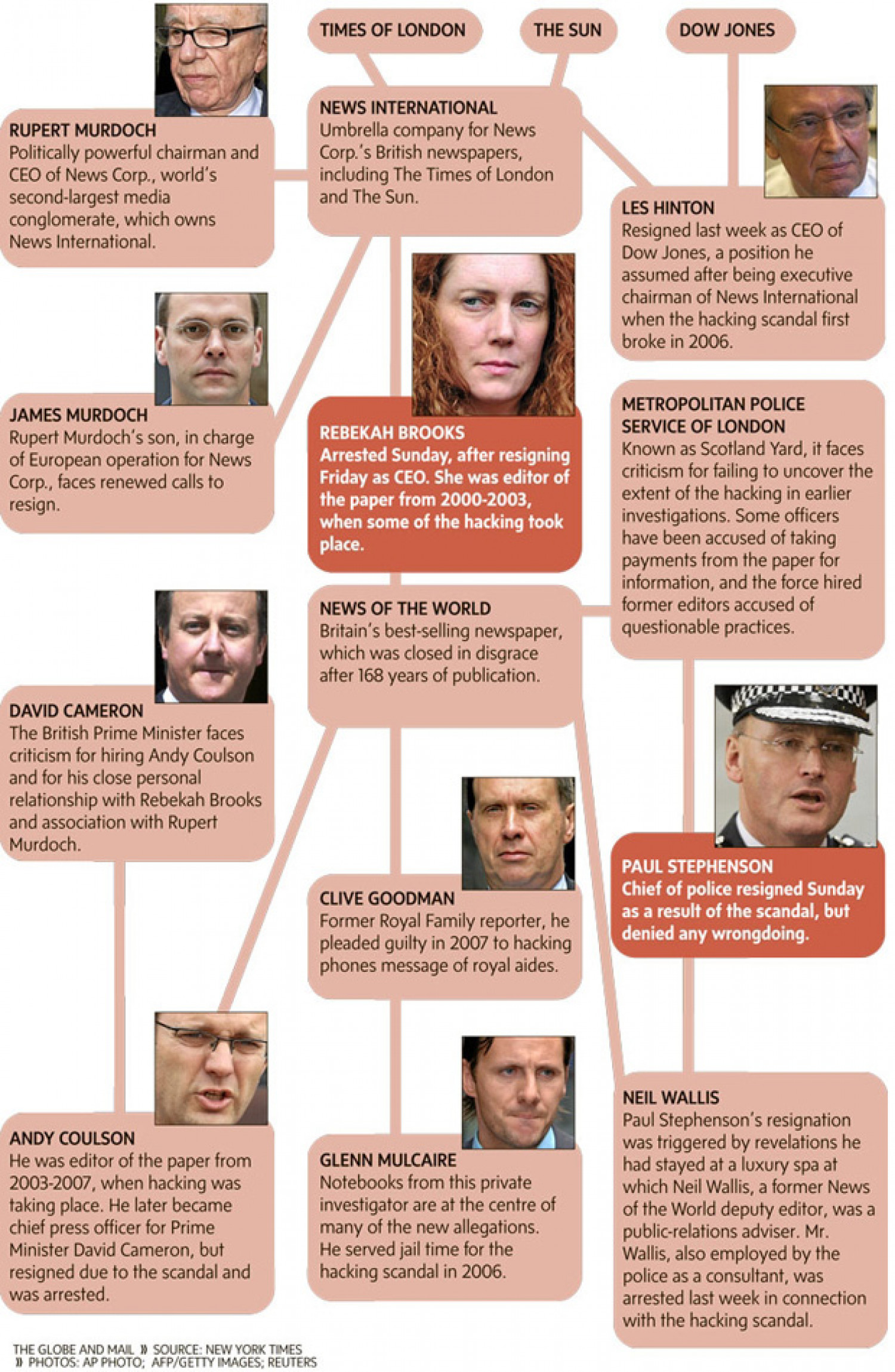 Tangled web of phone-hacking, police-bribery scandal - The Globe ... Infographic