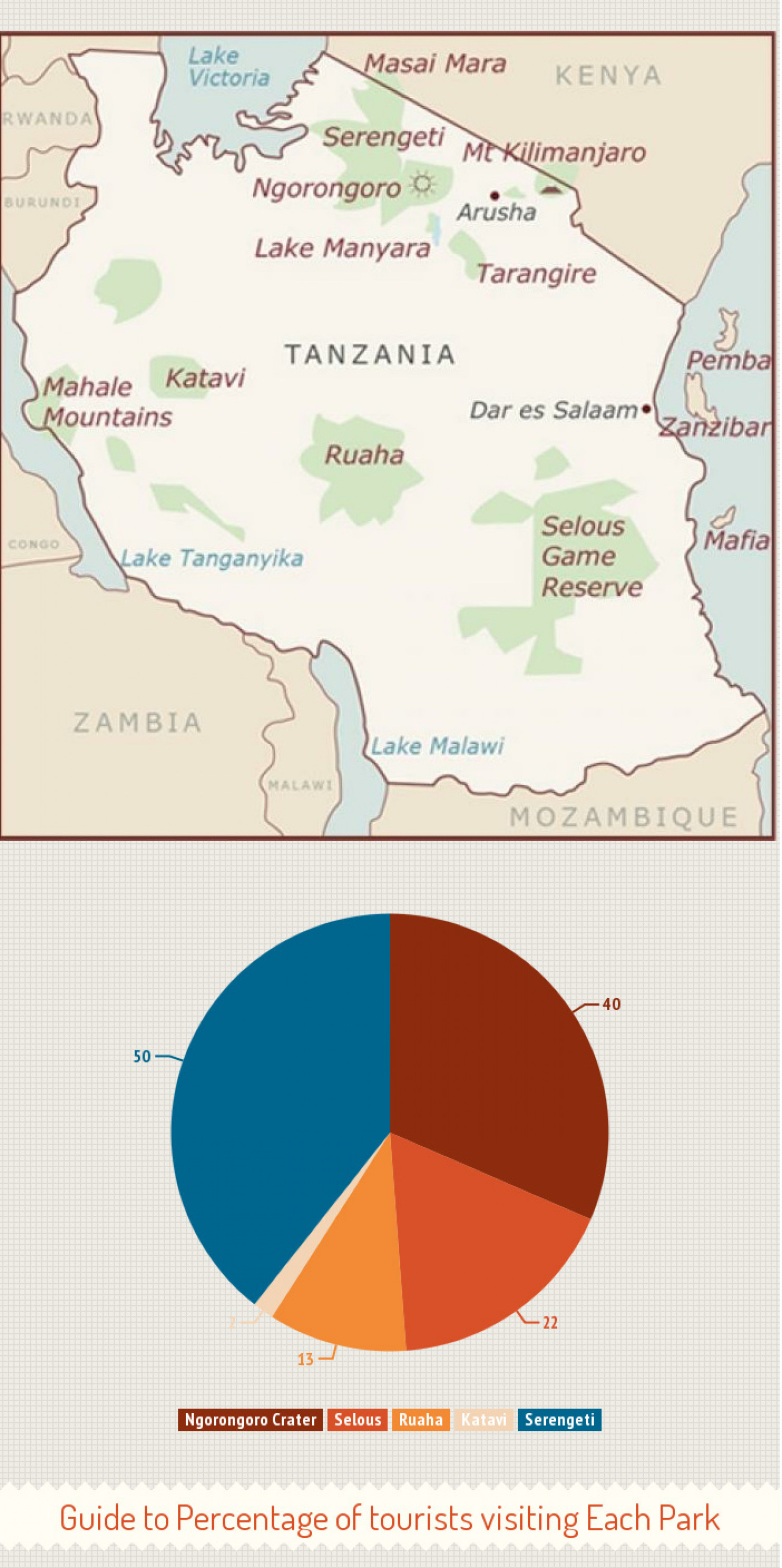 Tanzania Safari Tourist Numbers Infographic