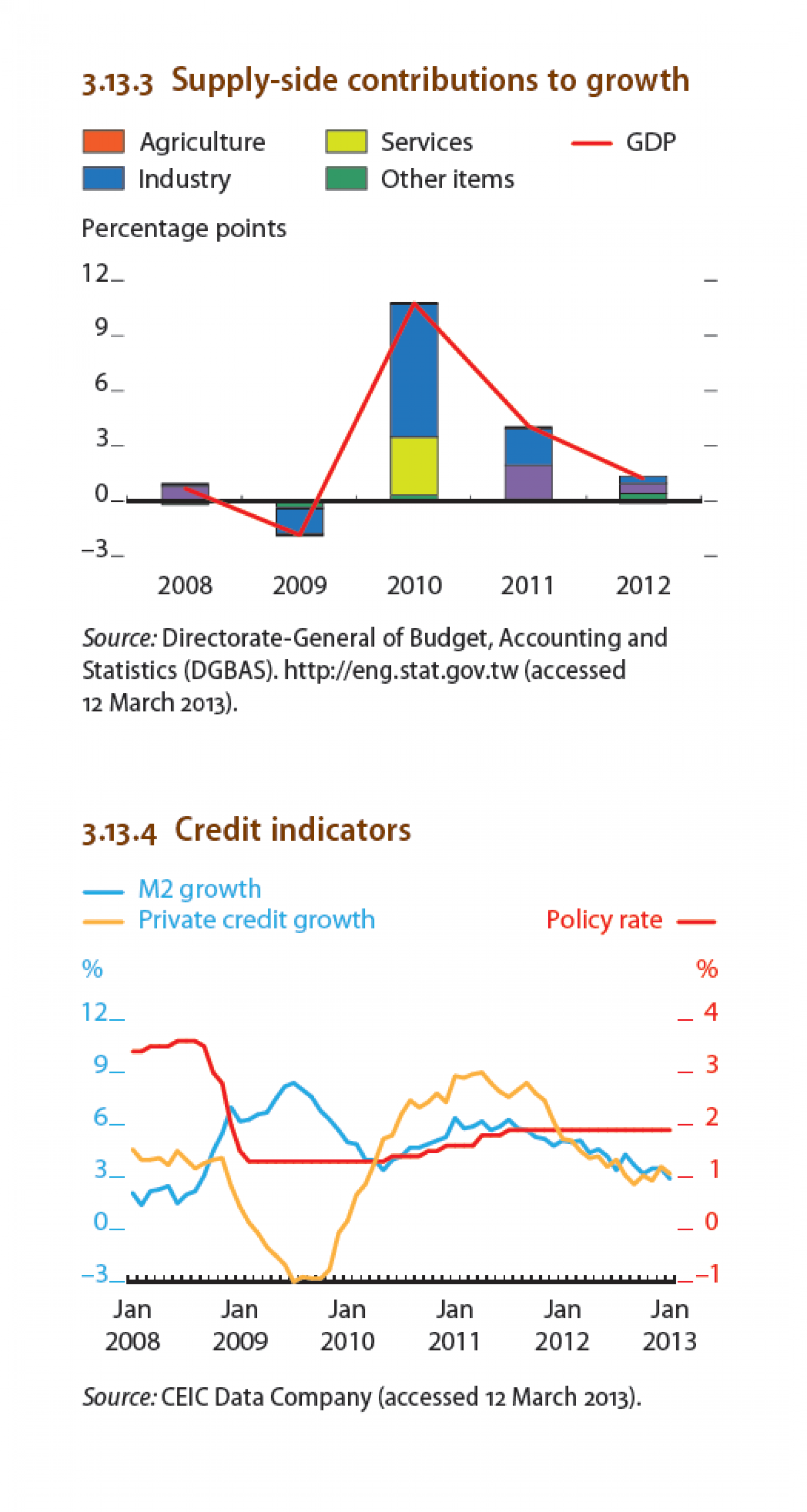 Tapei China - Supply-side contribution to growth, credit indicators Infographic