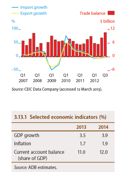 Tapei (China) - Trade indicators, Selected Economic Indicators (%) Infographic