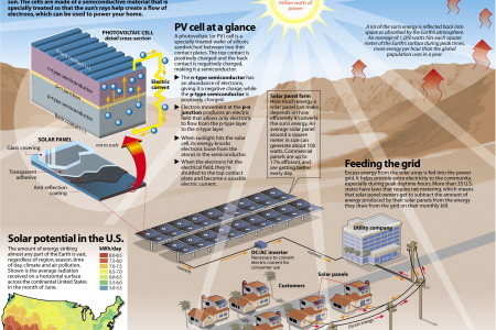 Tapping The Sun's Energy Infographic