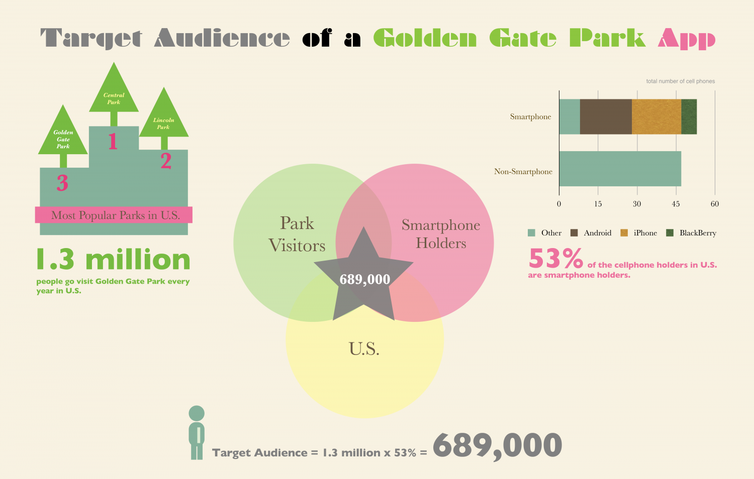Target Audience of a Golden Gate Park App Infographic