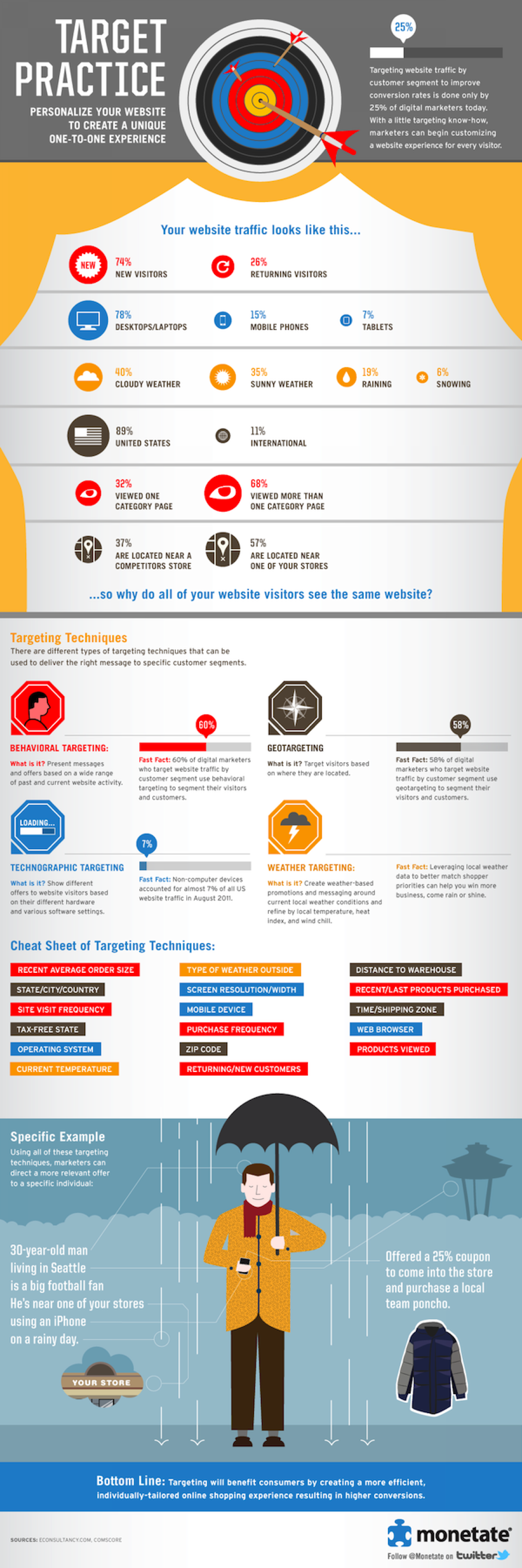 Target Practice: Personalize Your Website to Create a Unique One-to-One Experience Infographic