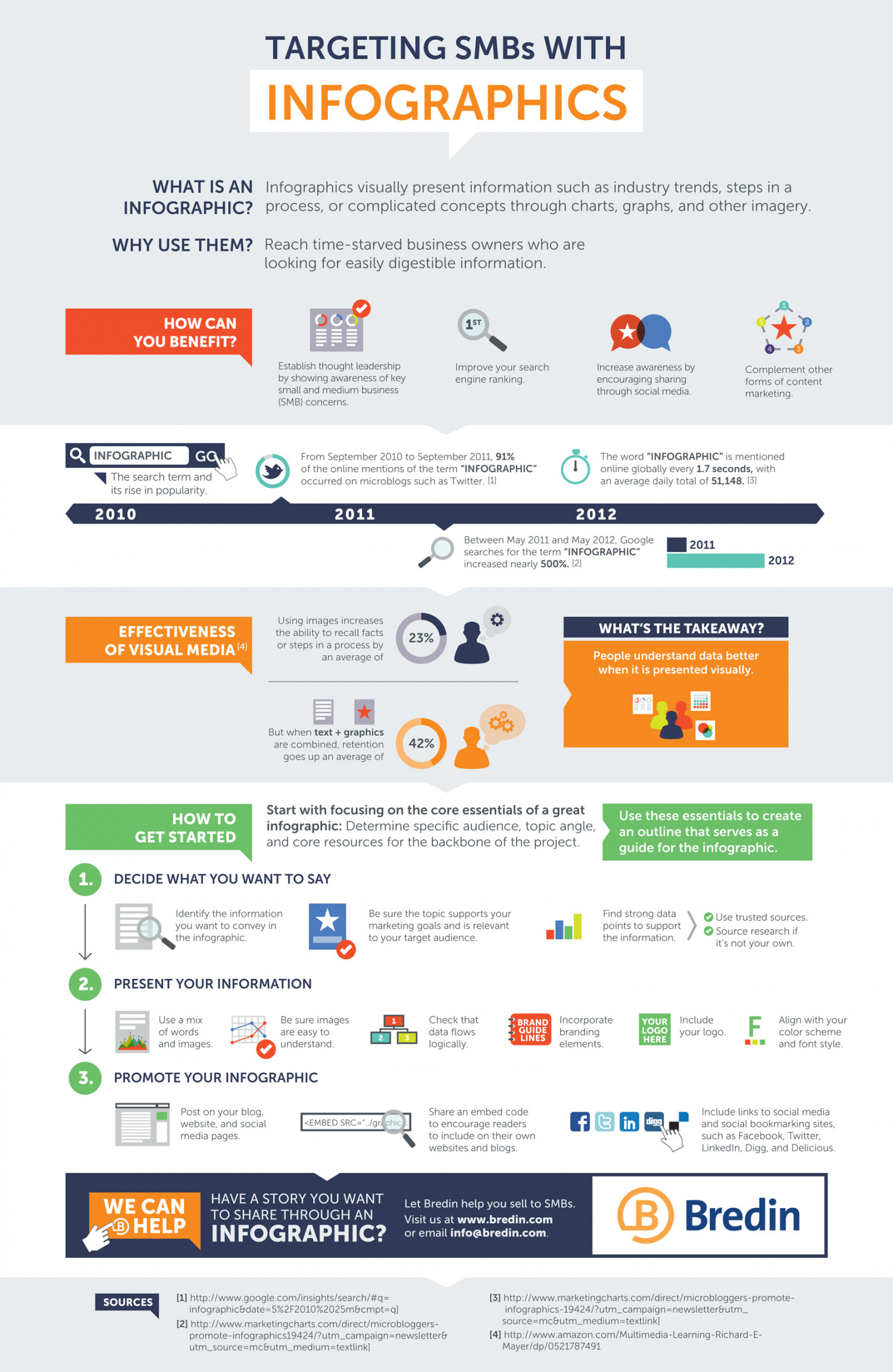 Targeting SMBs With Infographics Infographic