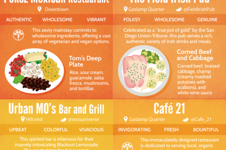 Taste America's Finest: 20 Prized Places to Eat and Drink in San Diego  Infographic