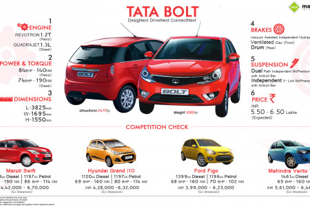 Tata Bolt: All You Need to Know Infographic