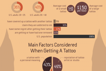 Tattoo Infographic Infographic