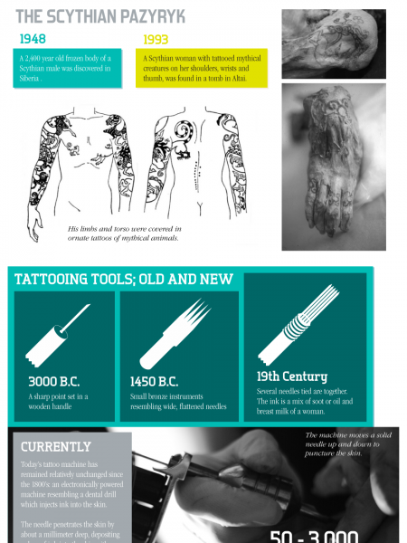 Tattoos: Making a Permanent Mark on the World Infographic