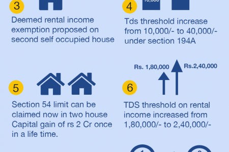 Tax Benefits for Individuals from the Budget 2019 Infographic