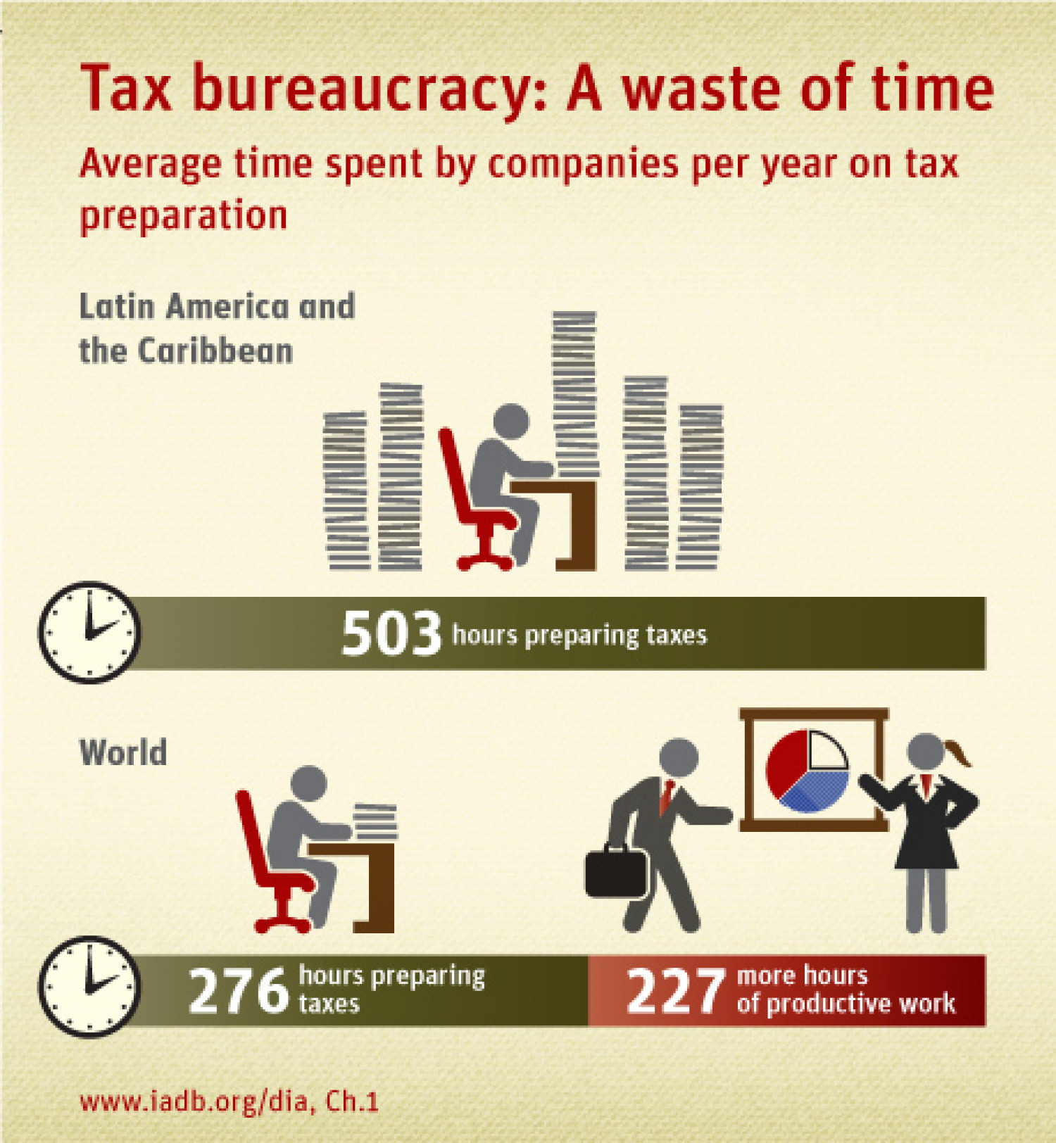 Tax bureaucracy: A waste of time Infographic
