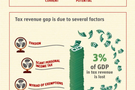 Tax gap Infographic