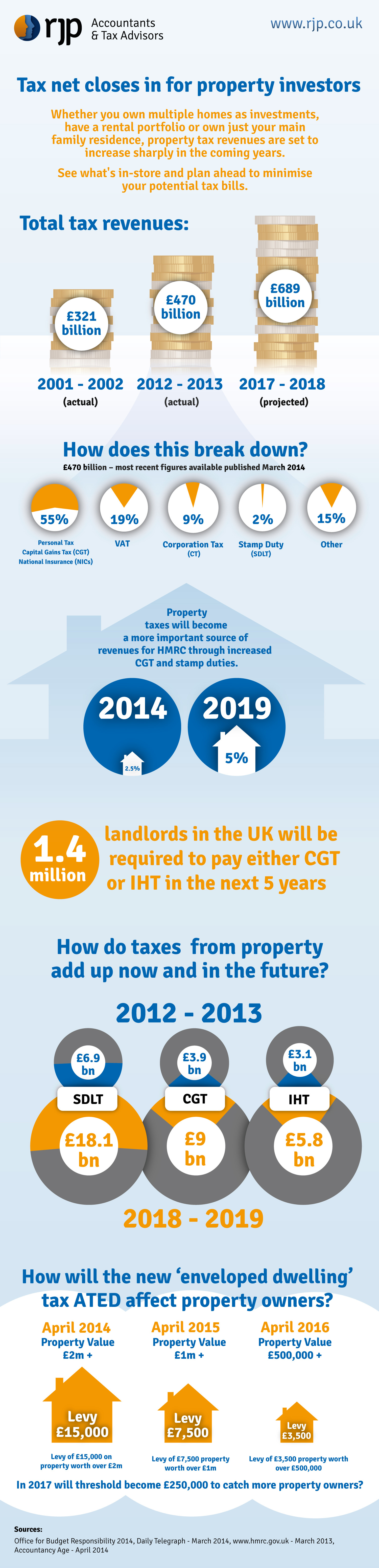Tax Net Closes in For Property Investors Infographic