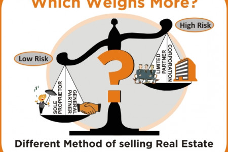 Tax on Real Estate Sales in Canada Infographic