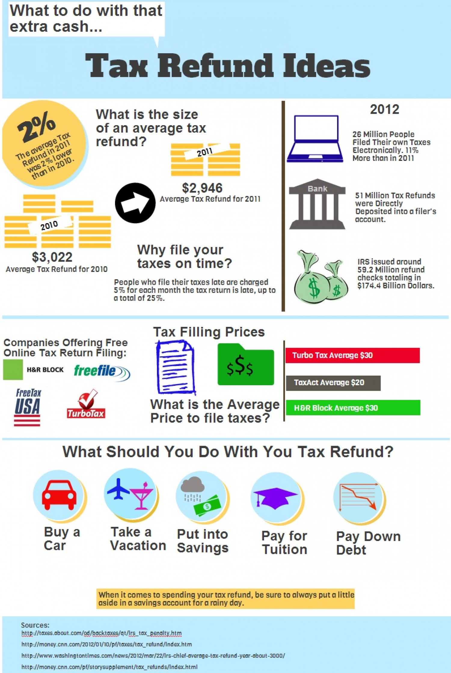 Tax Refund Ideas Infographic