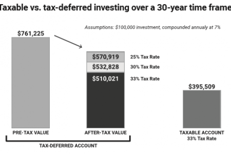 Taxable vs. Tax-deferred Investing Infographic