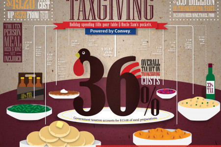 Taxgiving: How Thanksgiving Spending Fills Uncle Sam's Pockets Infographic