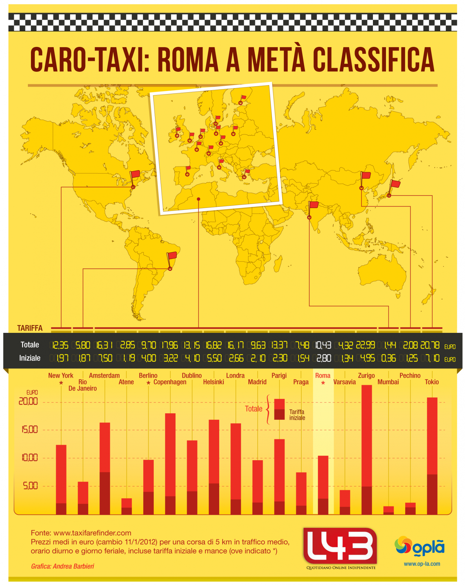 Taxi prices Infographic