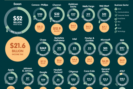 Taxing America's Largest Corporations Infographic