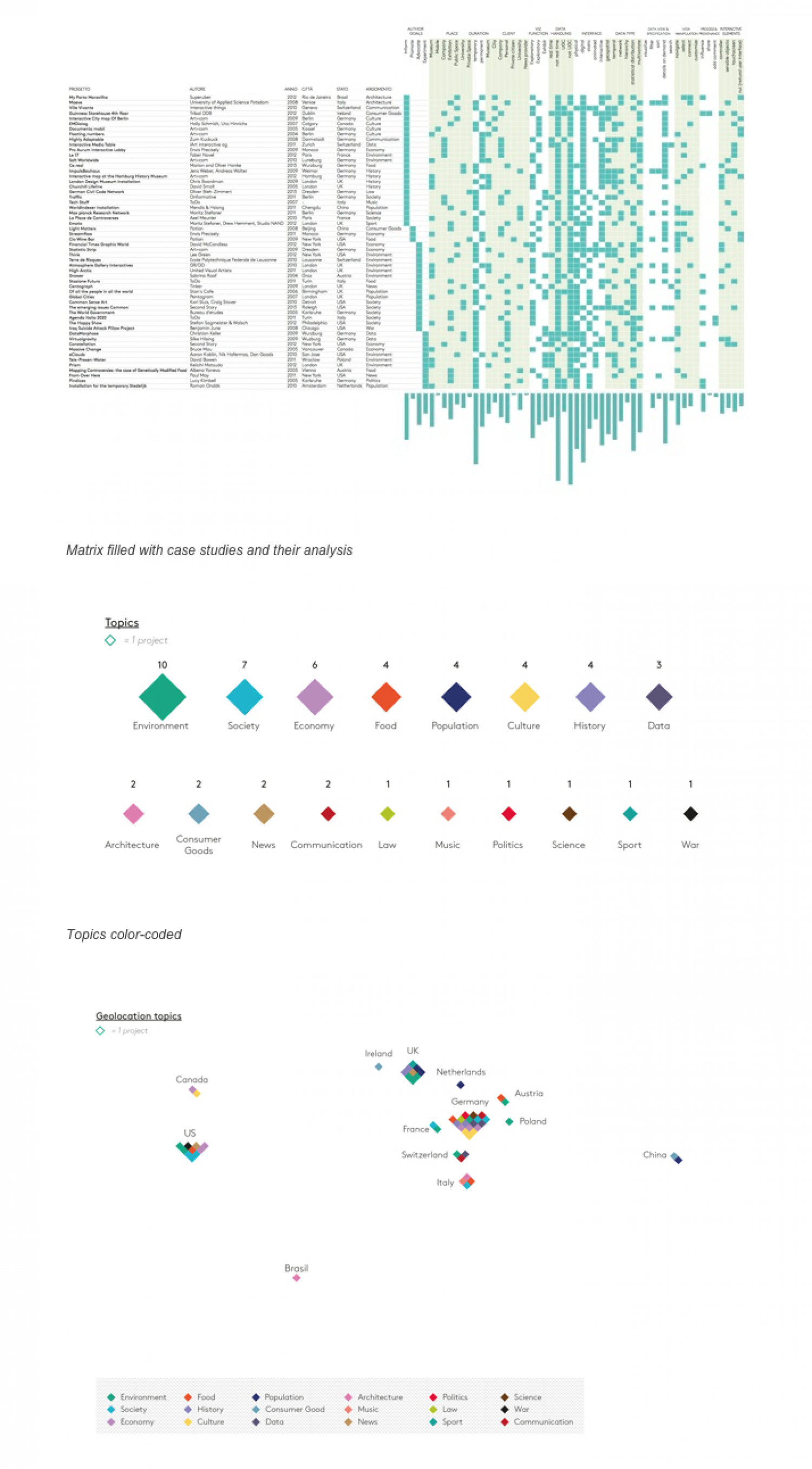 Taxonomy of Data visualization in Exhibition Infographic