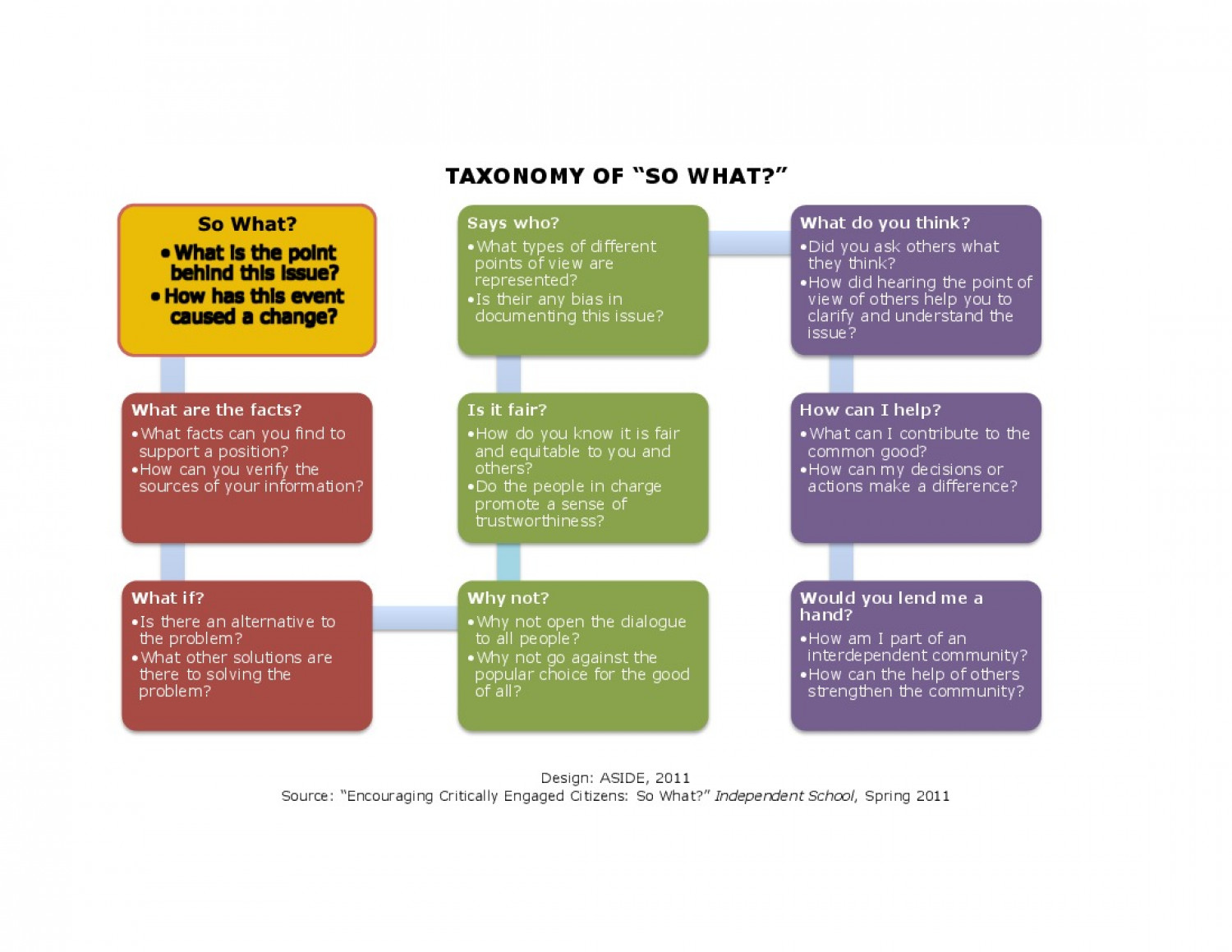 """Taxonomy Of """"So What?"""" Infographic"""