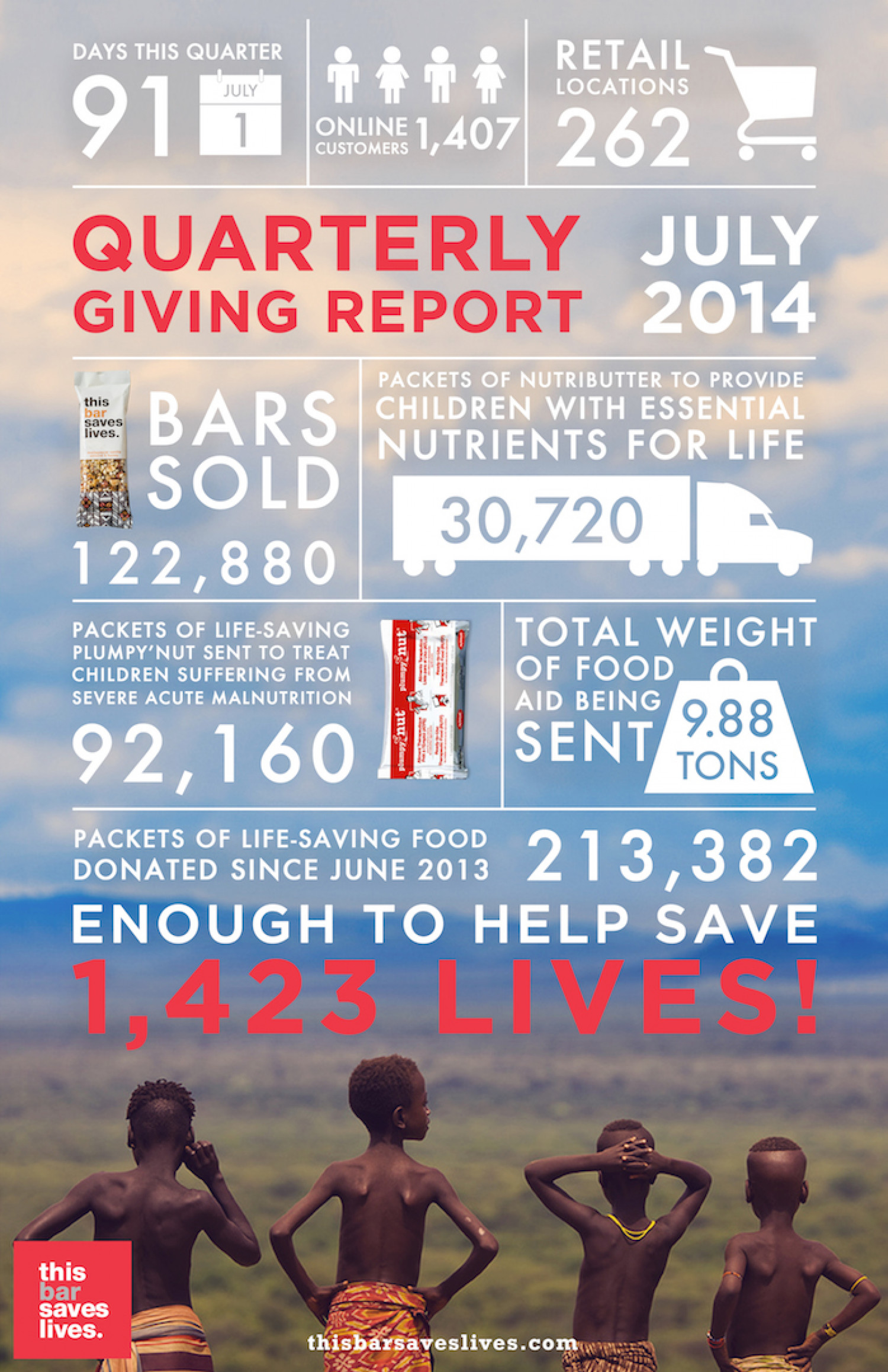 TBSL Quarterly Giving Report  Infographic