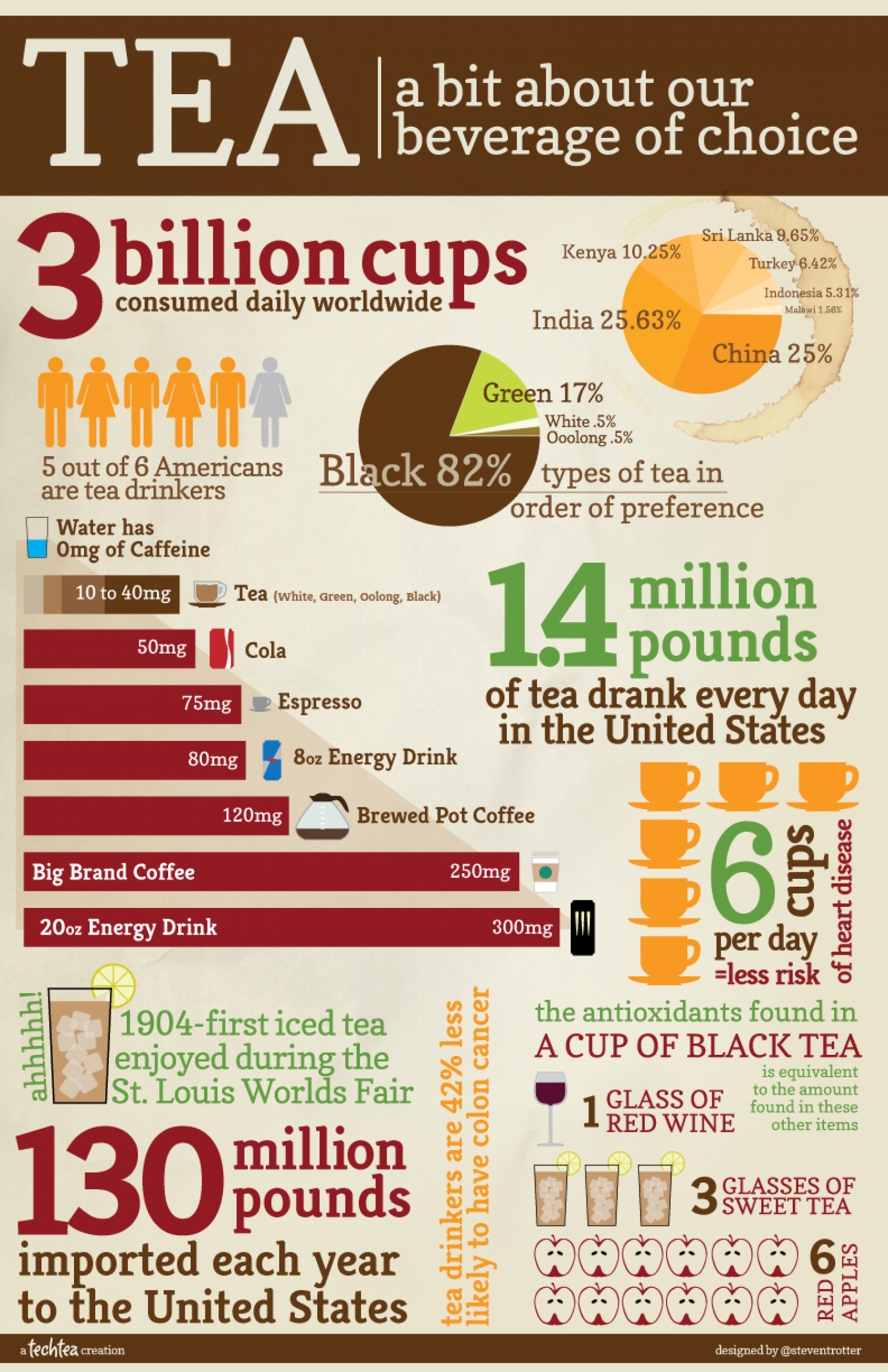 Tea: A Bit About Our Beverage of Choice Infographic