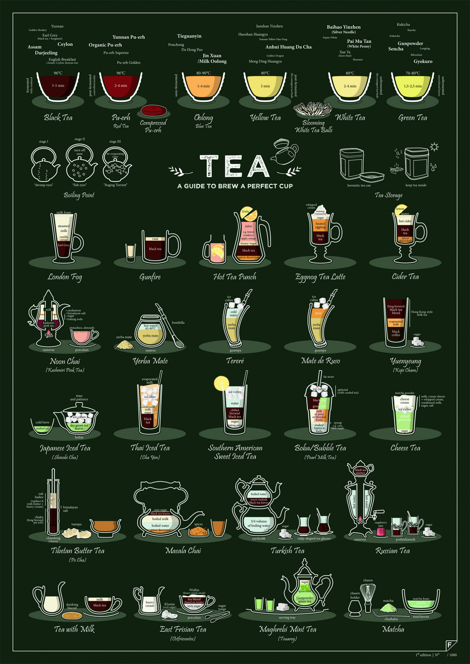 Tea. A Guide to Brew a Perfect Cup Infographic