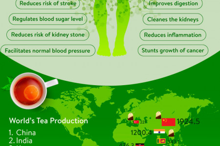 Tea, The Facts Of Its Health Benefits Infographic