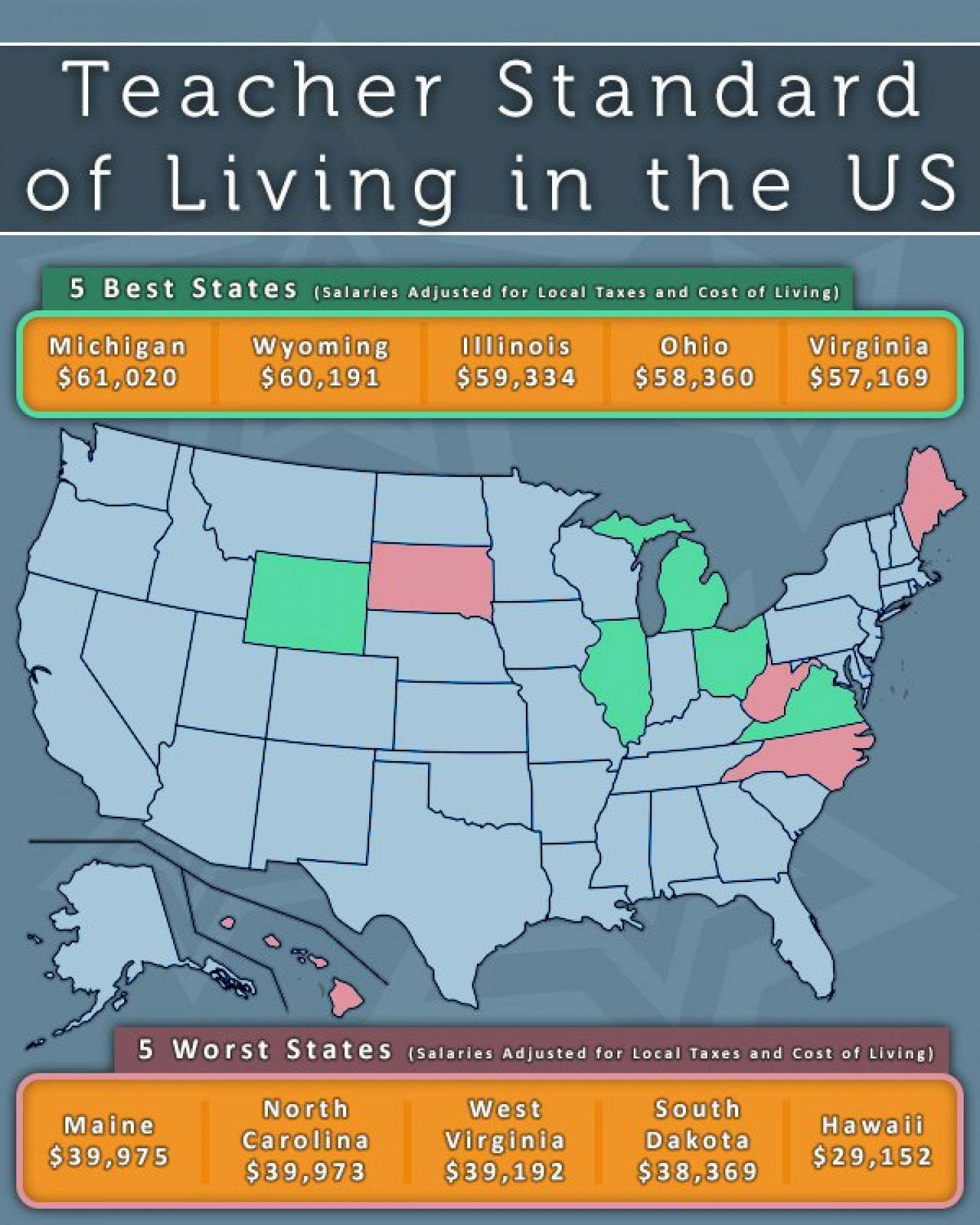 Teacher Pay and Standard of Living in the US Infographic