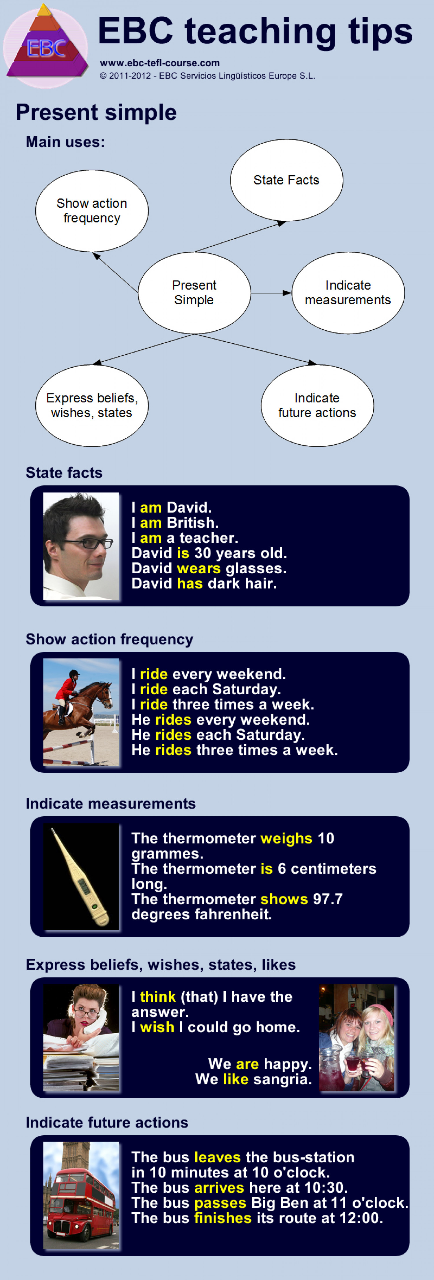 Teaching English grammar - the uses of the present simple Infographic