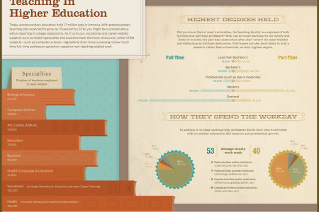Teaching In Higher Education Infographic
