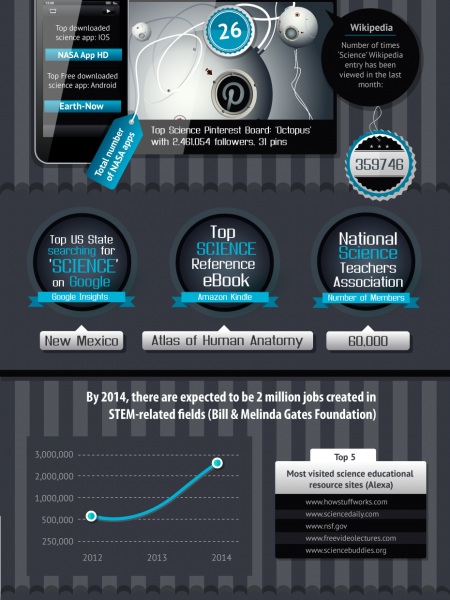 Teaching Science in Cyberspace Infographic