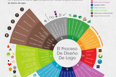 #TeachYourself All You Need To Know To Create Custom Logo Design in 2 Days  Infographic