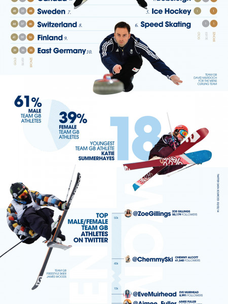 Top Stats Sochi 2014 Infographic