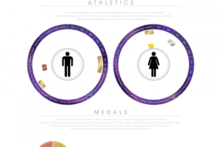 Team GB At London 2012 Medal Summary Infographic