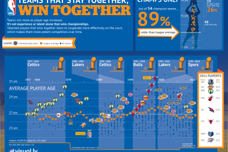 Teams That Stay Together, Win Together Infographic
