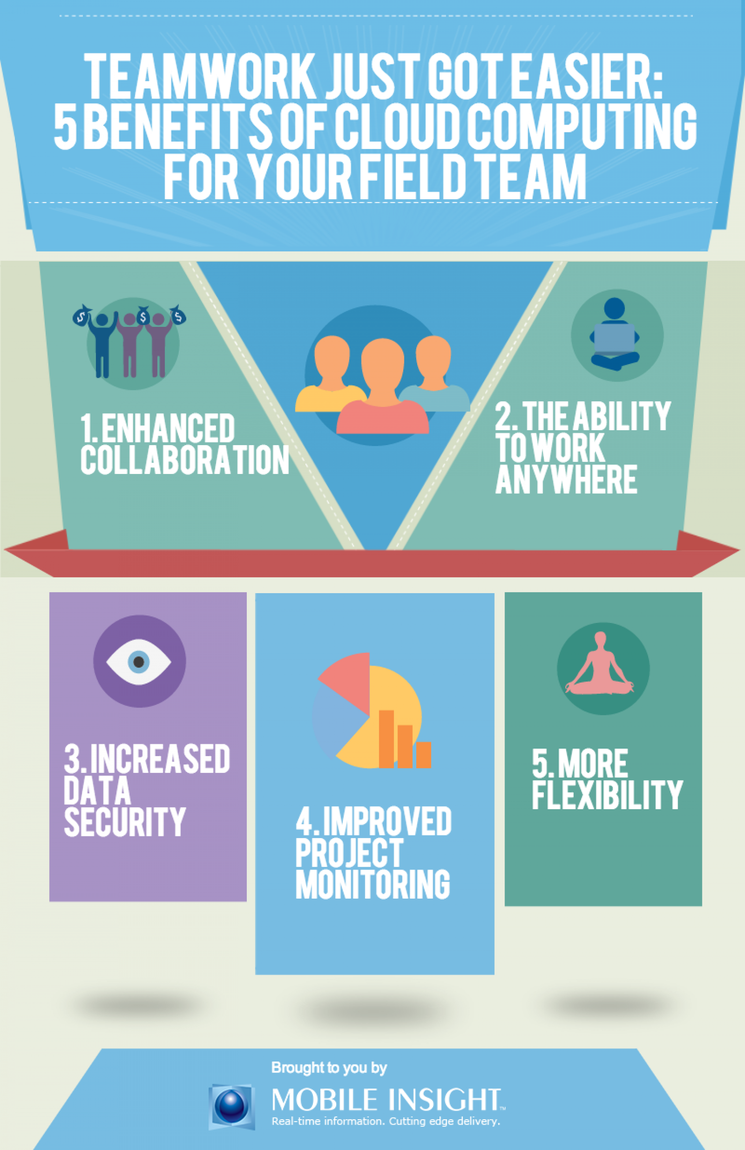 Teamwork Just Got Easier: 5 Benefits of Cloud Computing for Your Field Team Infographic