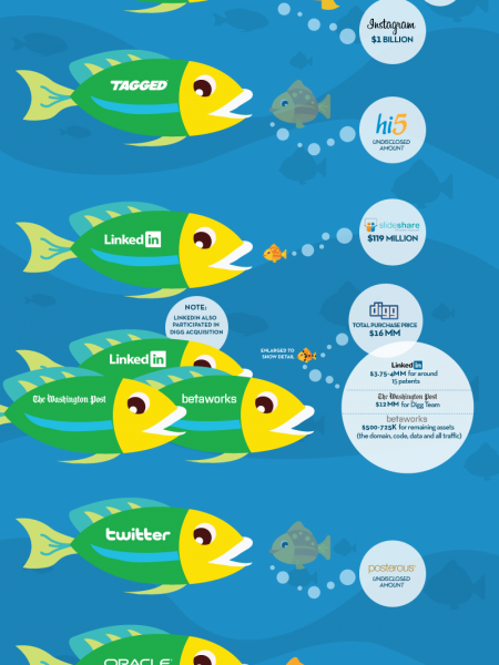 Tech Acquisitions of 2012 Infographic