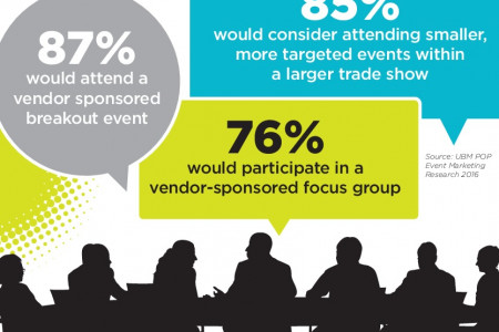 Tech Event Marketing Case Study - Integrated Program That Delivers Infographic