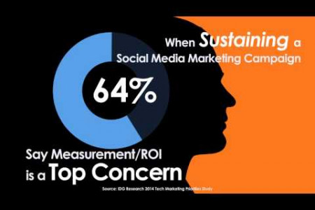 Tech Marketers Embrace Social Media  Infographic