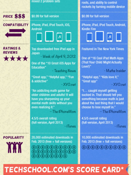 Tech Off: King of Math vs. Mathmateer Infographic