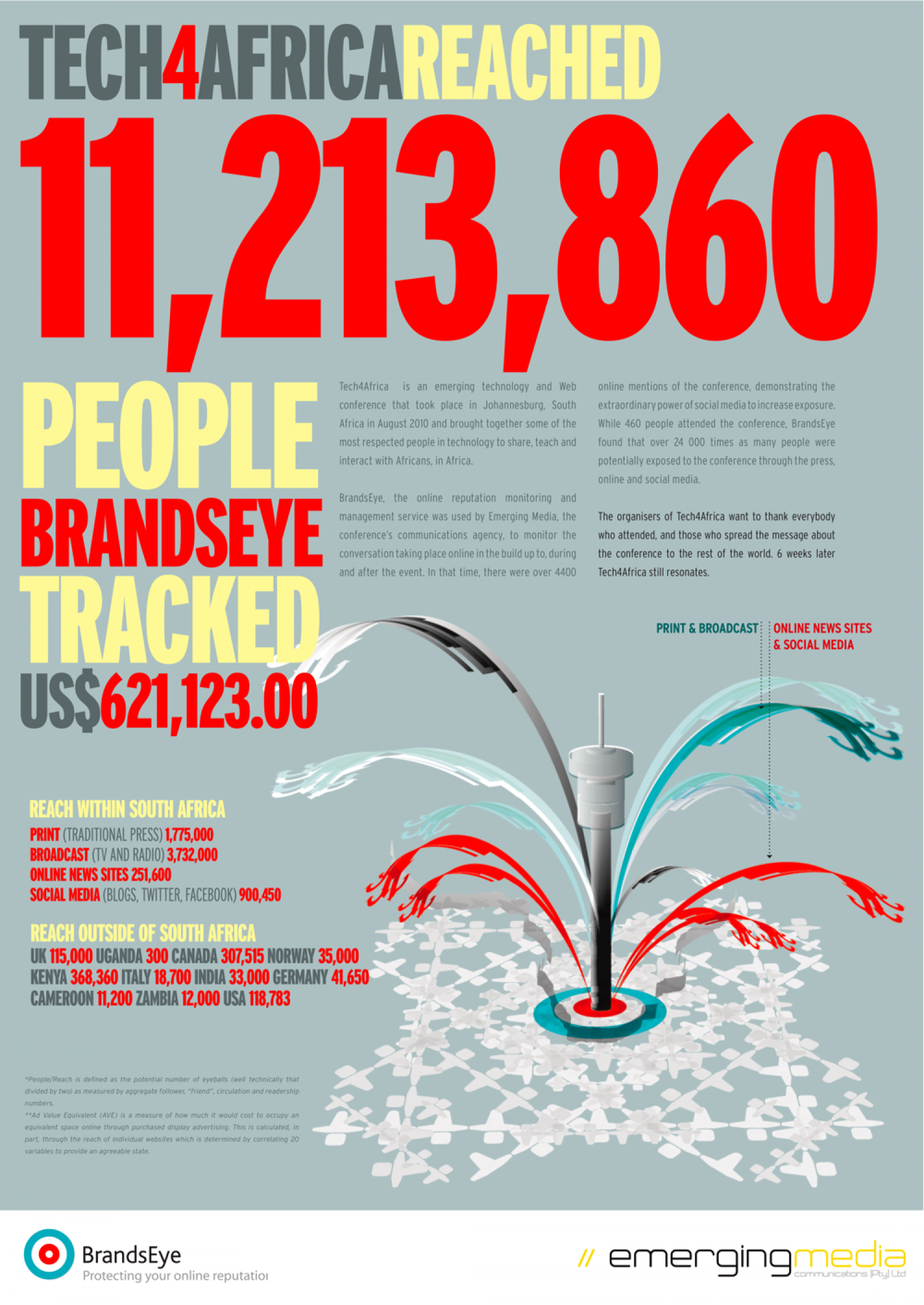 Tech4Africa  Infographic