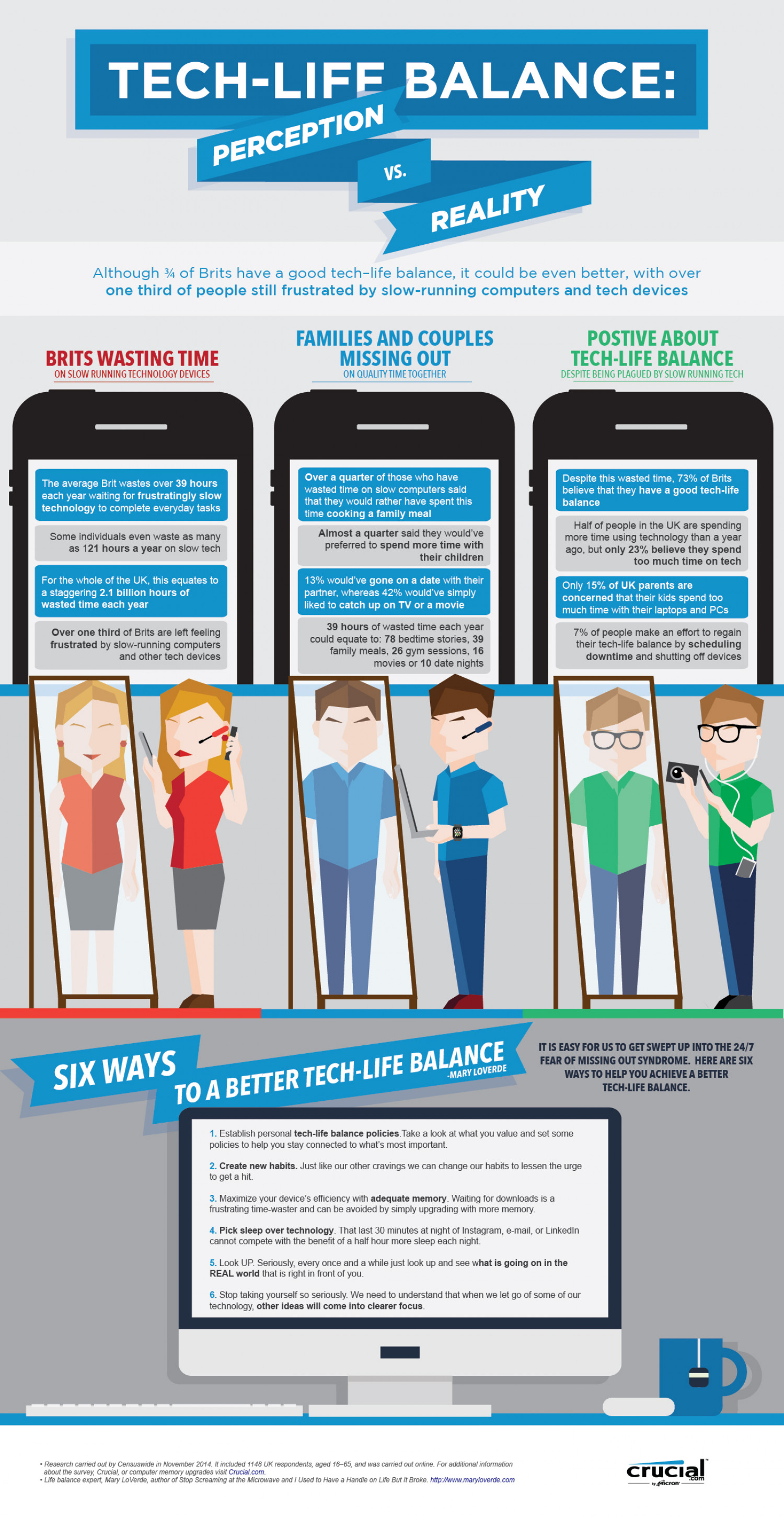 Tech-Life Balance: perception versus reality by Crucial.com Infographic