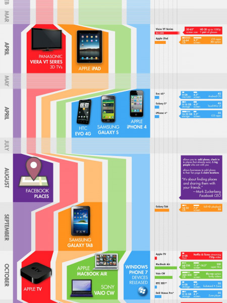 Technical Innovations of 2010 Infographic