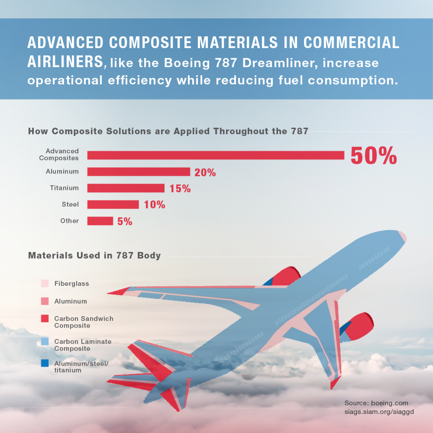 Technological Progress Takes Flight Infographic