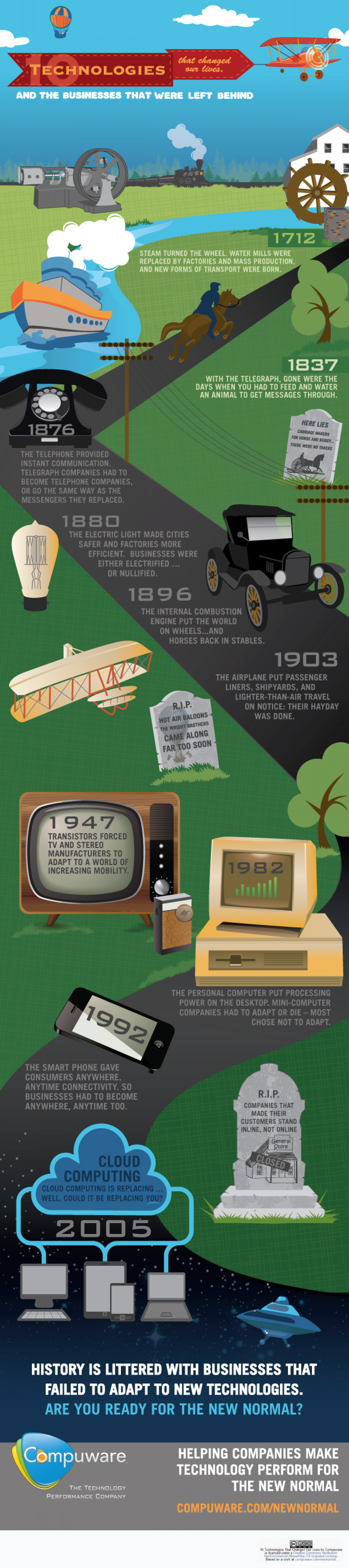 Technologies That Changed Our Lives Infographic