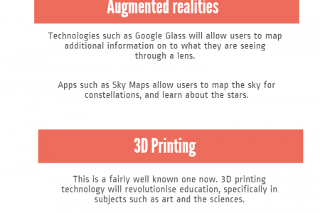 Technology & The Future of Education  Infographic