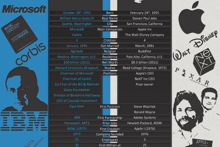 Technology: A Simple Infographic That Gives Brief Info About Steve Jobs & Bill Gates Infographic