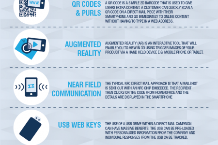 Technology and Direct Mail Infographic