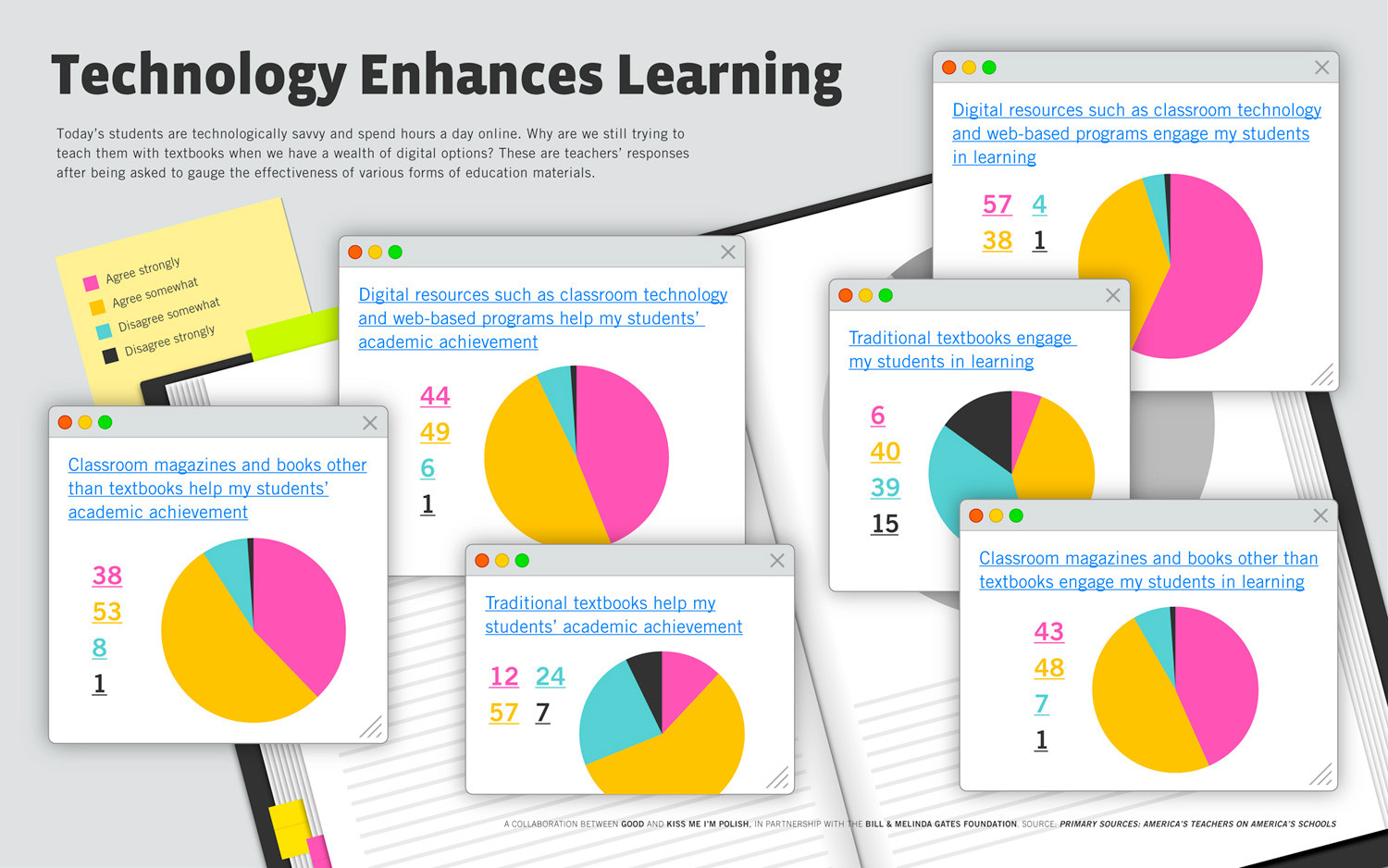 Technology and Learning  Infographic